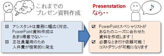 Presenstationならあなたのプレゼン資料作成のお悩みを解消します!
